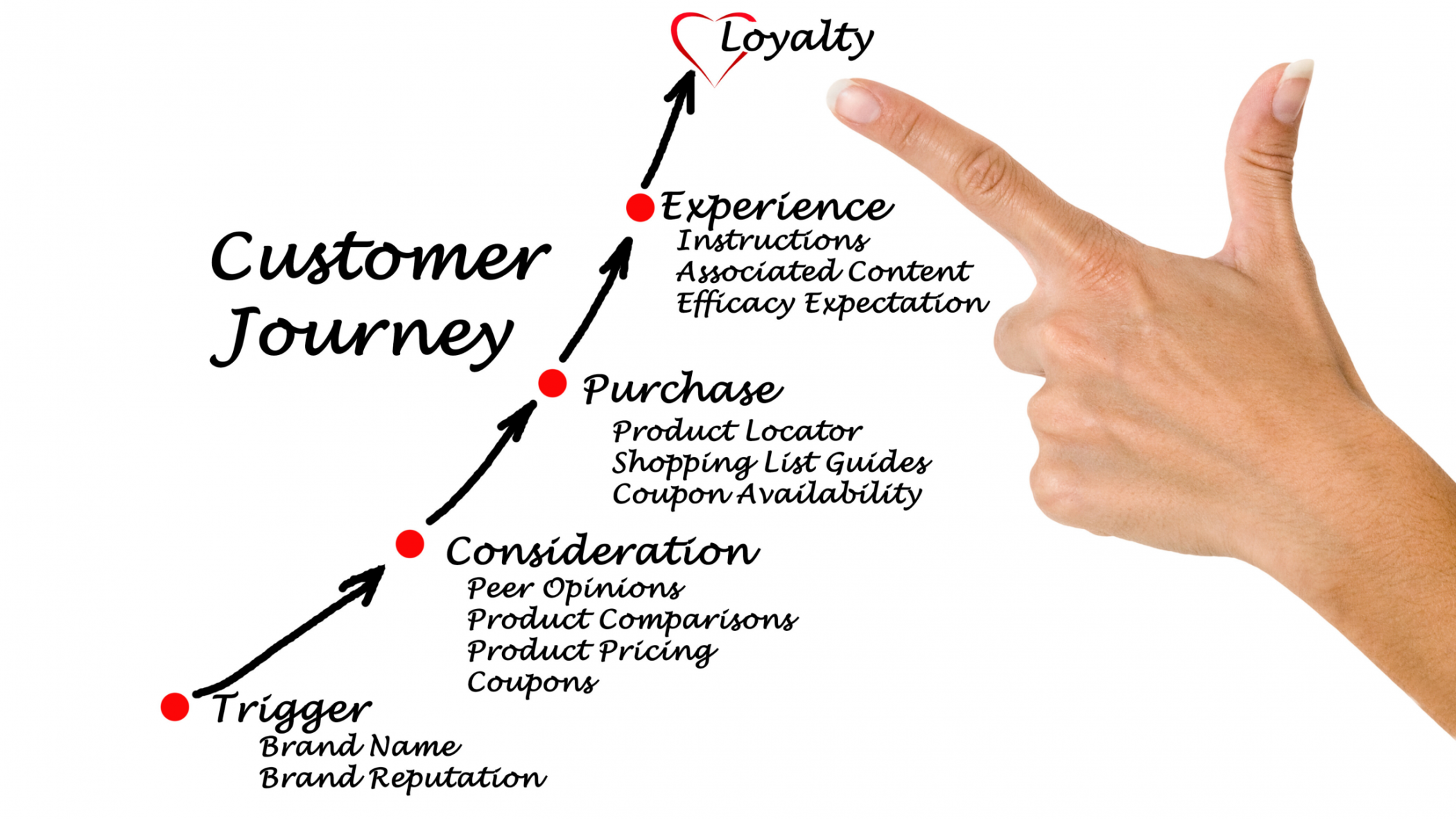 What is a customer journey map?